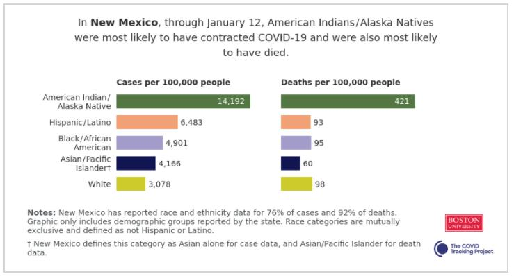 A chart detailing the COVID-19 cases and deaths in New Mexico USA